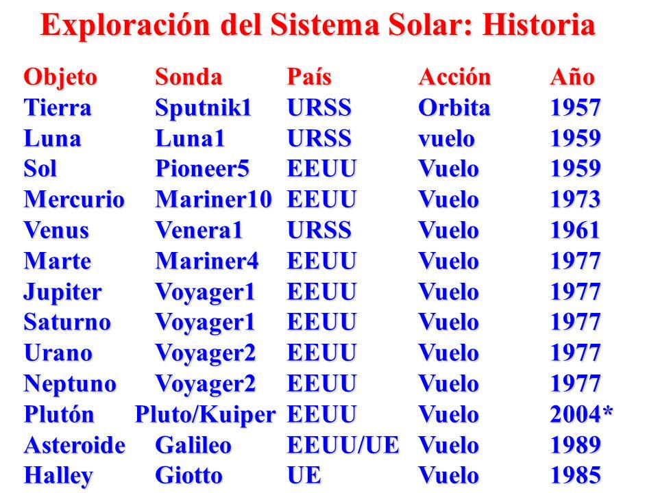 Exploración del Sistema Solar: Historia ObjetoSondaPaísAcciónAño TierraSputnik1URSSOrbita1957 Luna Luna1URSS vuelo1959 SolPioneer5EEUU Vuelo 1959 Merc