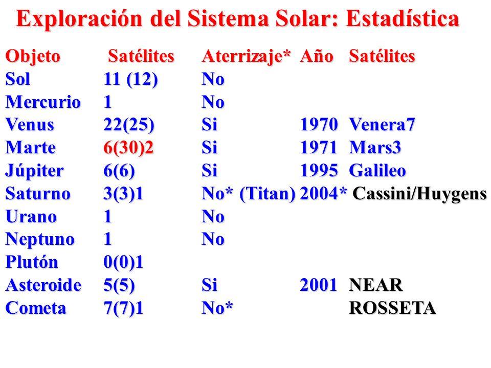 Exploración del Sistema Solar: Estadística Objeto Satélites Aterrizaje*AñoSatélites Sol11 (12)No Mercurio1No Venus22(25)Si1970Venera7 Marte6(30)2Si197