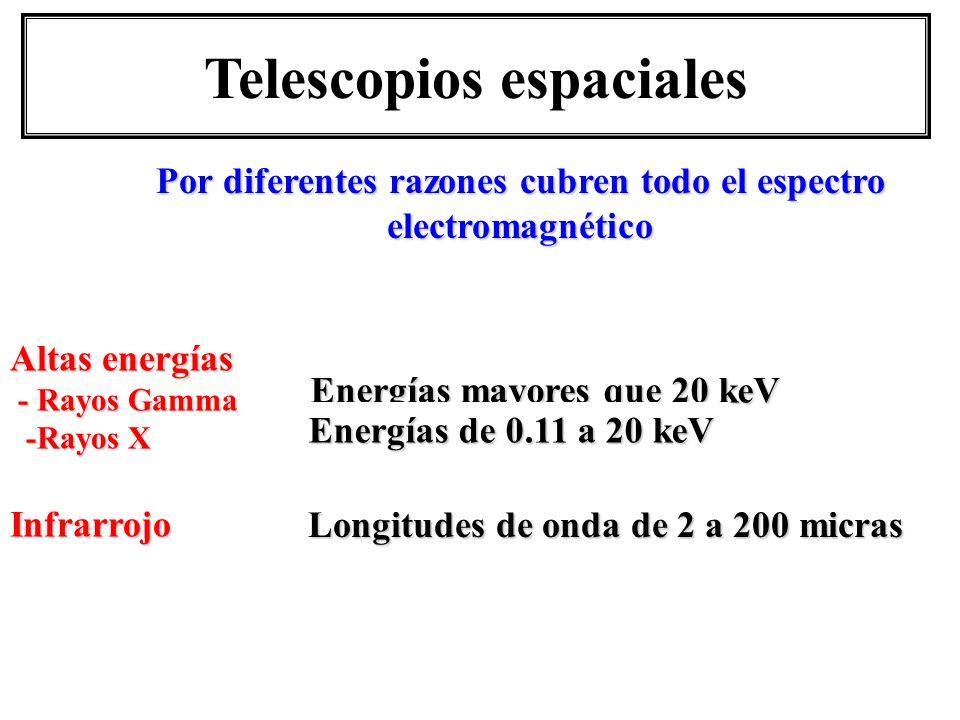 Altas energías - Rayos Gamma - Rayos Gamma -Rayos X -Rayos XInfrarrojo Energías mayores que 20 keV Energías de 0.11 a 20 keV Longitudes de onda de 2 a