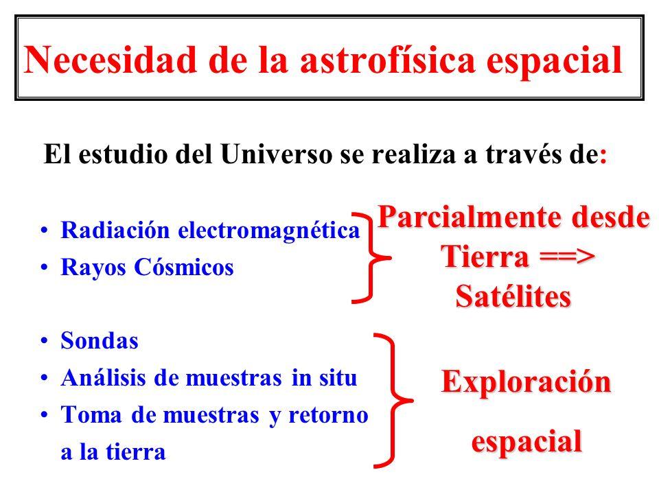 El estudio del Universo se realiza a través de: Radiación electromagnética Rayos Cósmicos Sondas Análisis de muestras in situ Toma de muestras y retor
