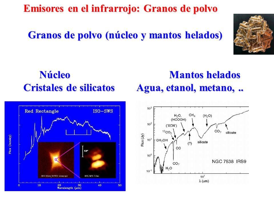 Granos de polvo (núcleo y mantos helados) Núcleo Mantos helados Núcleo Mantos helados Cristales de silicatos Agua, etanol, metano,.. Emisores en el in
