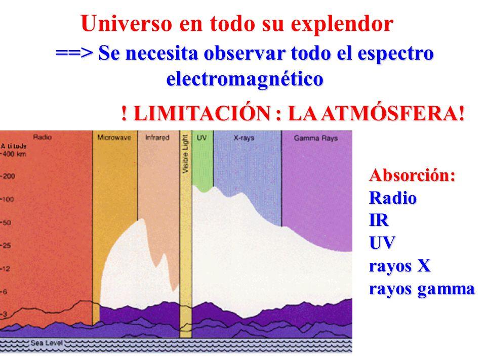 Universo en todo su explendor ==> Se necesita observar todo el espectro electromagnético ! LIMITACIÓN : LA ATMÓSFERA! Absorción:RadioIRUV rayos X rayo