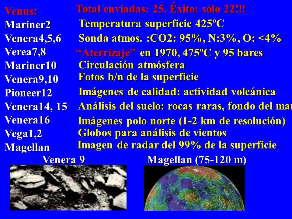 Mercurio Mariner10 : Primer sistema para tomar imágenes Mariner10 : Primer sistema para tomar imágenes -10.000 imágenes 57% del planeta. -10.000 imáge
