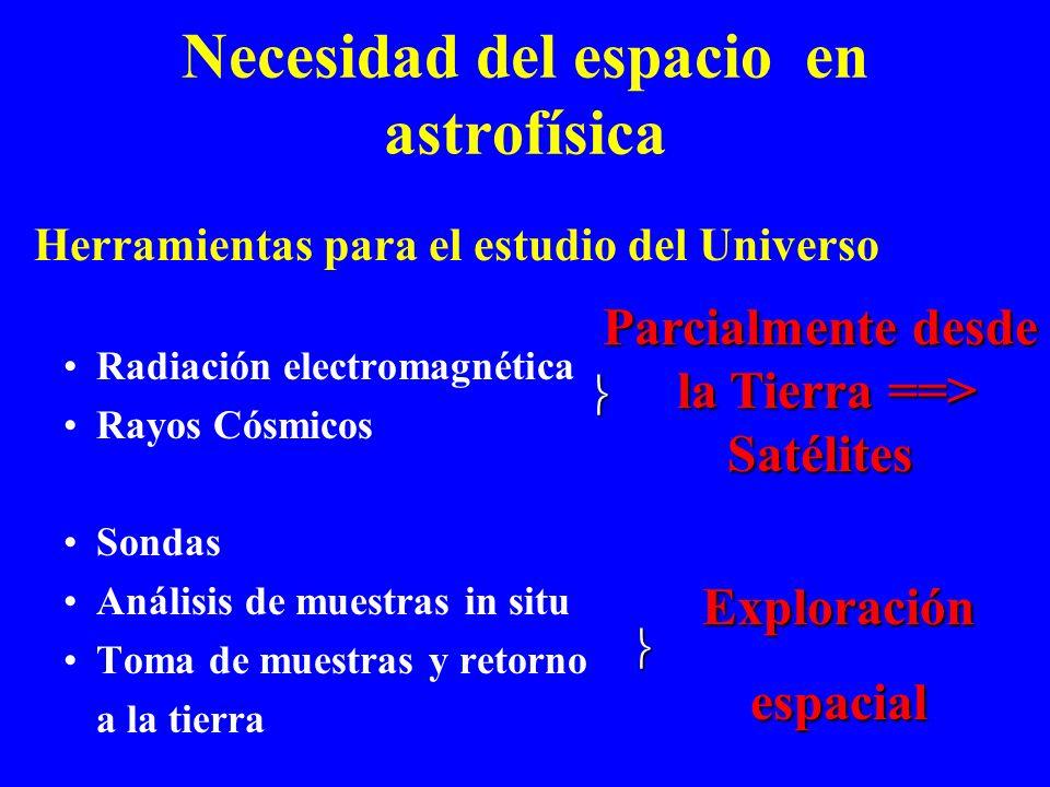 ASTROFÍSICA ESPACIAL Jesús Martín-Pintado Martín Observatorio Astronómico Nacional martin@oan.es Necesidad del espacio en astrofísica Requerimientos t