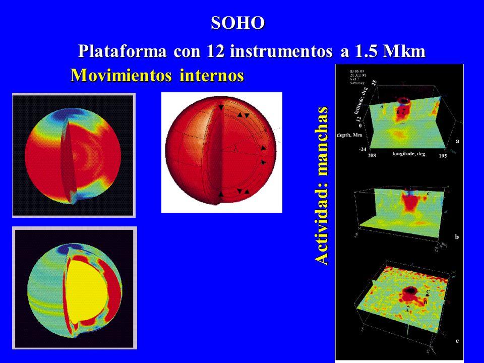 SolPioneer5-9SkyLab Explorer 49 Helios1 Slar Maximum M. YohkohHelios2SOHOFuturo: En orbita lunar Fulguraciones solares Sondas 150.000 imágenes A 47 Mk
