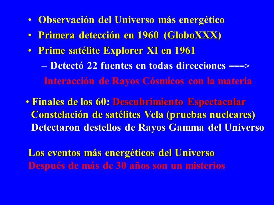 Predichos antes de su detección Procesos que generan emisión en rayos gamma Colisión particulas de muy alta energia Espectro con E>72 keV Aniquliación