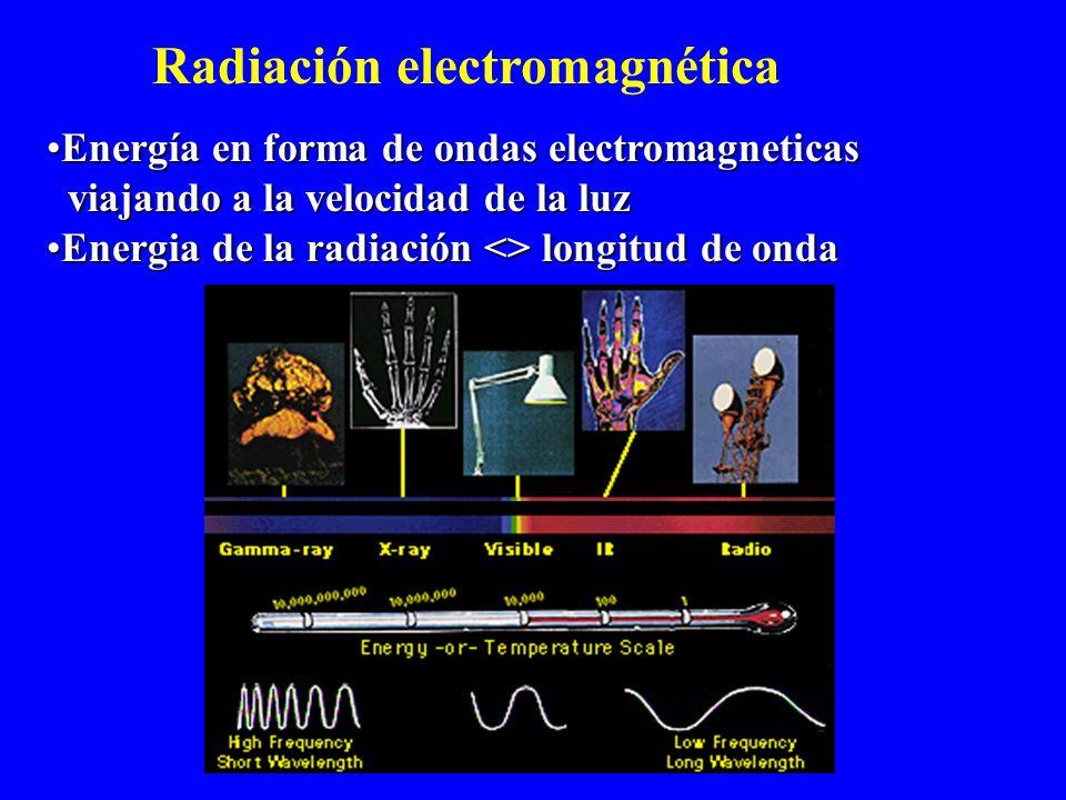 Herramientas para el estudio del Universo Radiación electromagnética Rayos Cósmicos Sondas Análisis de muestras in situ Toma de muestras y retorno a l