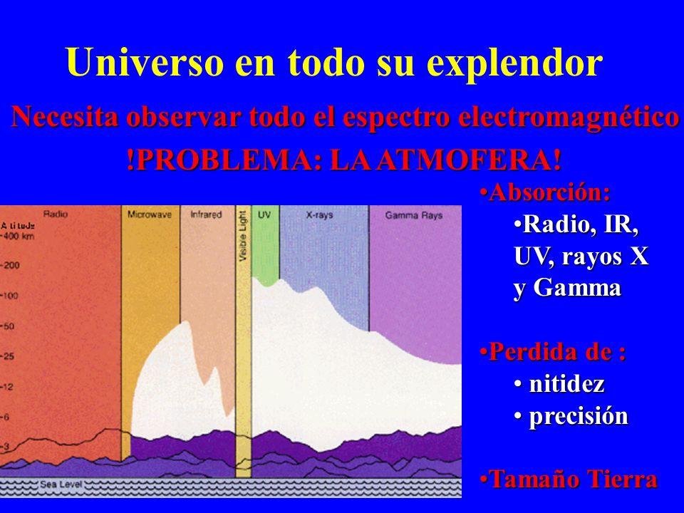 Visible: 10 3 - 10 4 K : estrellas, planetas y nebulosas calientes UV: 10 4 - 10 6 K : estrellas calientes, supernovas Rayos X: 10 6 - 10 8 K : supern