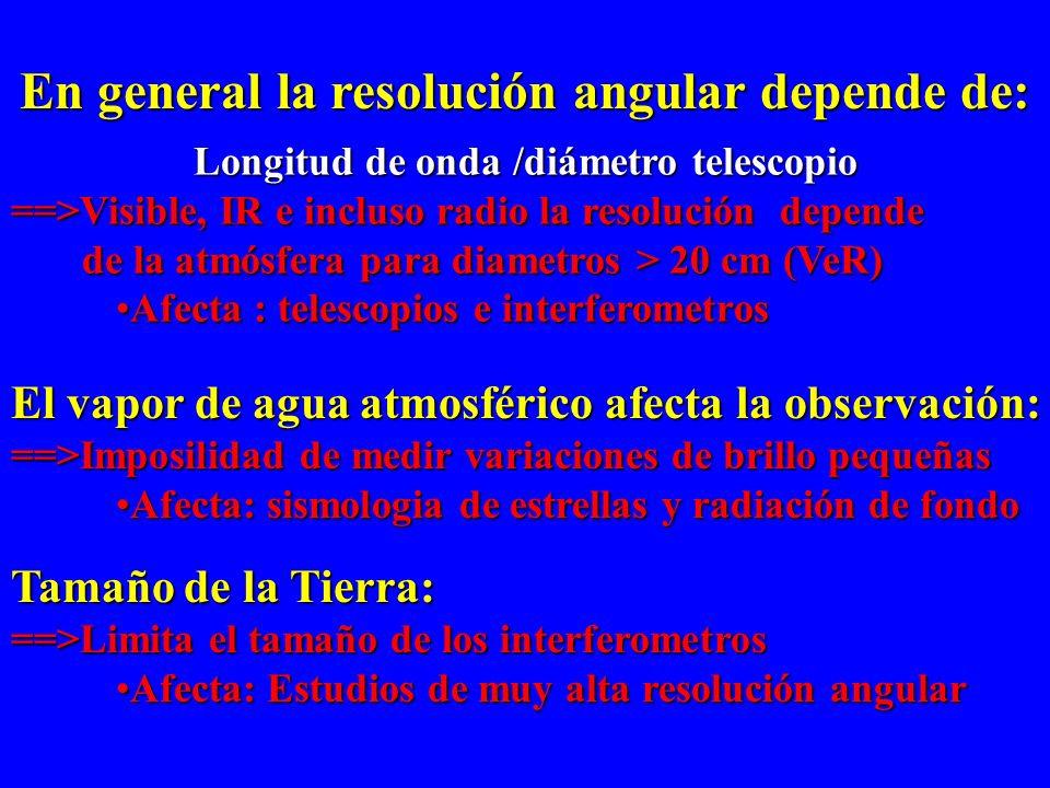 Universo en todo su explendor Necesita observar todo el espectro electromagnético !PROBLEMA: LA ATMOFERA! Absorción:Absorción: Radio, IR, UV, rayos X