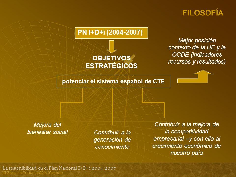 La sostenibilidad en el Plan Nacional I+D+i 2004-2007 III Encuentro Primavera CiMA (Granada) FILOSOFÍA PN I+D+i (2004-2007) OBJETIVOS ESTRATÉGICOS potenciar el sistema español de CTE Mejora del bienestar social Contribuir a la generación de conocimiento Contribuir a la mejora de la competitividad empresarial –y con ello al crecimiento económico de nuestro país Mejor posición contexto de la UE y la OCDE (indicadores recursos y resultados)