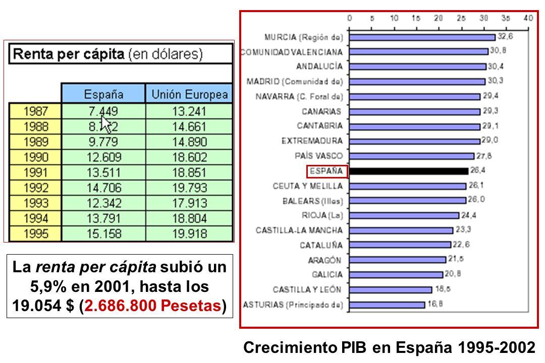 La renta per cápita subió un 5,9% en 2001, hasta los 19.054 $ (2.686.800 Pesetas) Crecimiento PIB en España 1995-2002