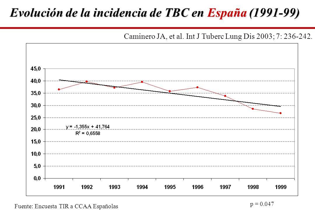 Evolución de la incidencia de TBC en España (1991-99) Fuente: Encuesta TIR a CCAA Españolas p = 0.047 Caminero JA, et al. Int J Tuberc Lung Dis 2003;