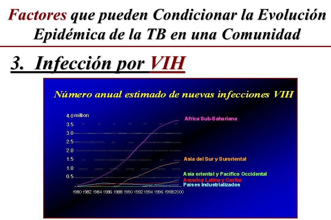 3. Infección por VIH Factores que pueden Condicionar la Evolución Epidémica de la TB en una Comunidad