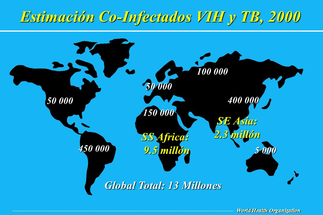 50 000 450 000 SS Africa: 9.5 millón 150 000 50 000 100 000 400 000 SE Asia: 2.3 millón 5 000 Global Total: 13 Millones World Health Organization Esti