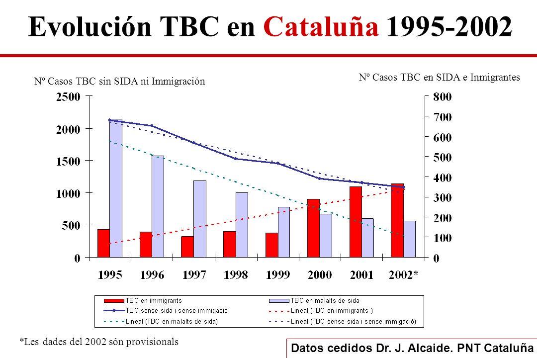 Nº Casos TBC sin SIDA ni Immigración Nº Casos TBC en SIDA e Inmigrantes *Les dades del 2002 són provisionals Datos cedidos Dr. J. Alcaide. PNT Cataluñ