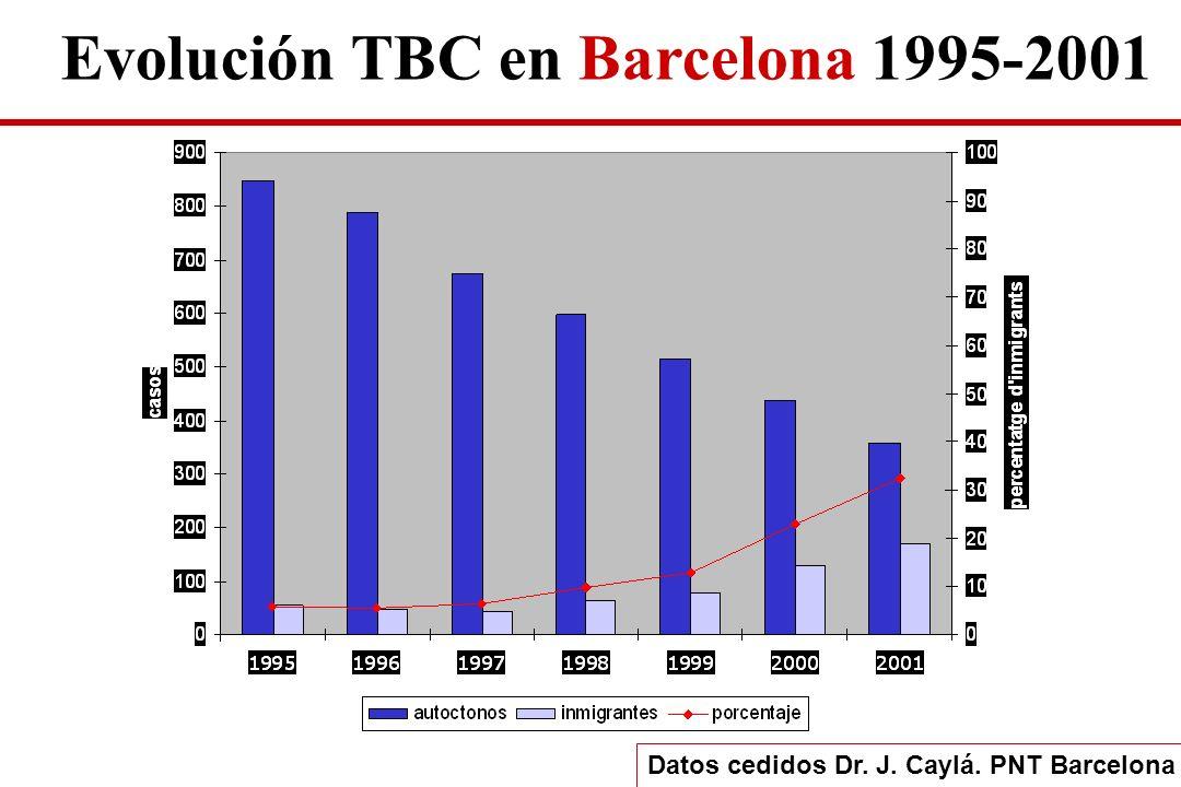 Evolución TBC en Barcelona 1995-2001 Datos cedidos Dr. J. Caylá. PNT Barcelona