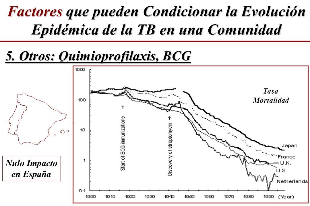 Tasa Mortalidad 5. Otros: Quimioprofilaxis, BCG Factores que pueden Condicionar la Evolución Epidémica de la TB en una Comunidad Nulo Impacto en Españ