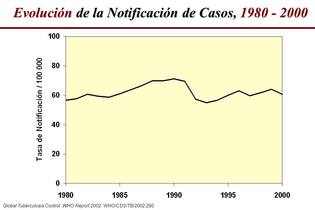 Evolución de la Notificación de Casos, 1980 - 2000 Global Tuberculosis Control. WHO Report 2002. WHO/CDS/TB/2002.295