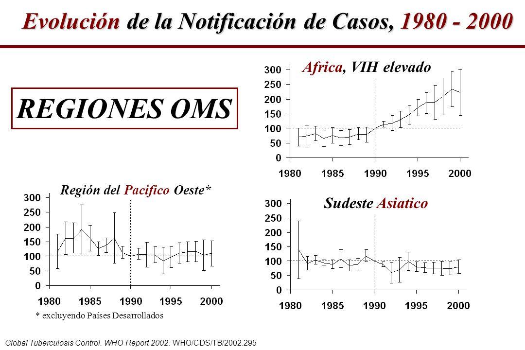 Africa, VIH elevado Región del Pacifico Oeste* * excluyendo Países Desarrollados Sudeste Asiatico Global Tuberculosis Control. WHO Report 2002. WHO/CD