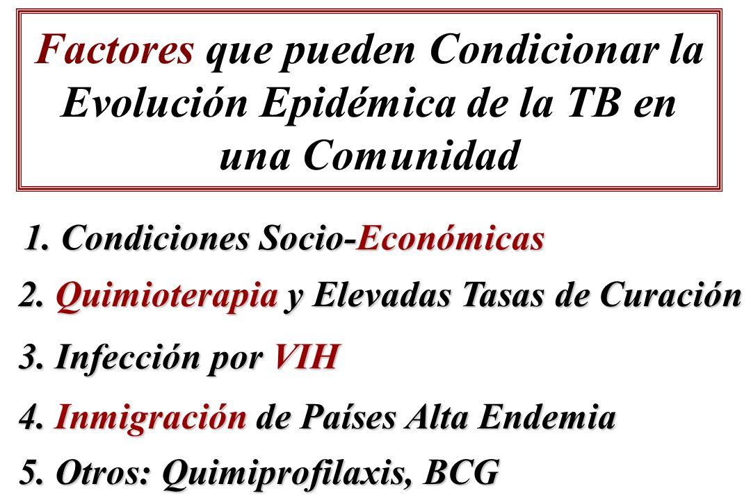 Factores que pueden Condicionar la Evolución Epidémica de la TB en una Comunidad 1. Condiciones Socio-Económicas 2. Quimioterapia y Elevadas Tasas de