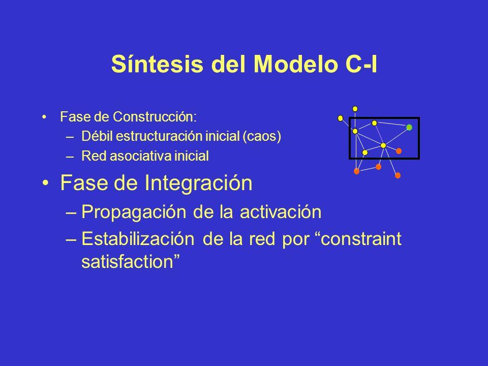 Síntesis del Modelo C-I Fase de Construcción: –Débil estructuración inicial (caos) –Red asociativa inicial