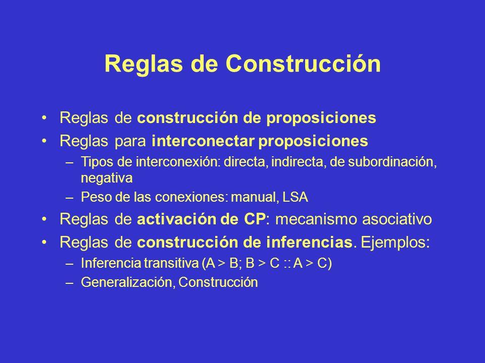 Síntesis del Modelo C-I Fase de Construcción: –Débil estructuración inicial (caos) –Red asociativa inicial Fase de Integración –Propagación de la acti