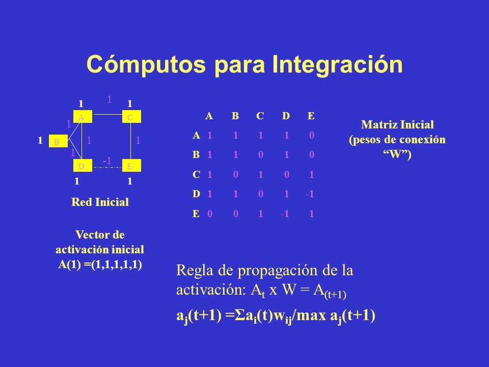Reglas de Construcción Reglas de construcción de proposiciones Reglas para interconectar proposiciones –Tipos de interconexión: directa, indirecta, de