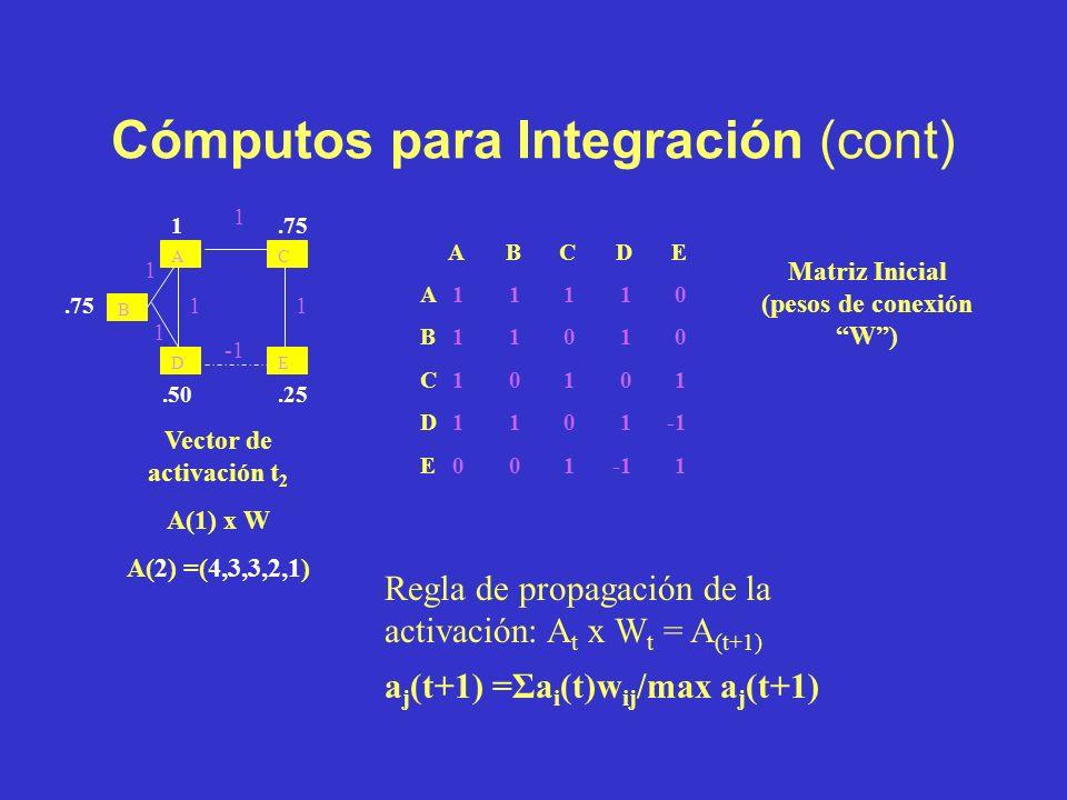 Cómputos para Integración ABCDE A11110 B11010 C10101 D1101-1 E001-11 Matriz Inicial (pesos de conexión W) Red Inicial A D B C E 1 1 1 1 1 a j (t+1) =Σ