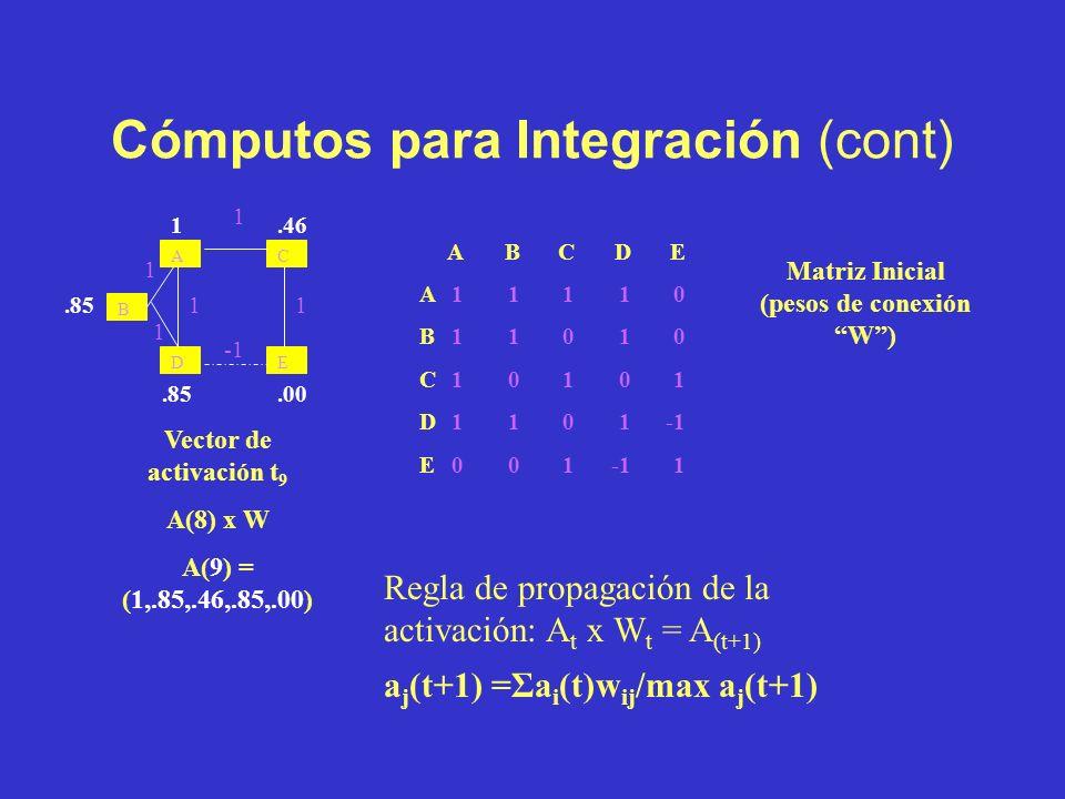 Cómputos para Integración (cont) Vector de activación t 2 A(1) x W A(2) =(4,3,3,2,1) ABCDE A11110 B11010 C10101 D1101-1 E001-11 Matriz Inicial (pesos