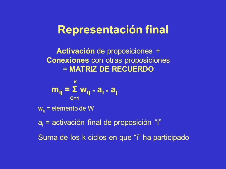 PROCESAMIENTO POR CICLOS (cont) Sólo proposiciones procesadas forman parte de la representación Conexión sólo de proposiciones activadas simultáneamen
