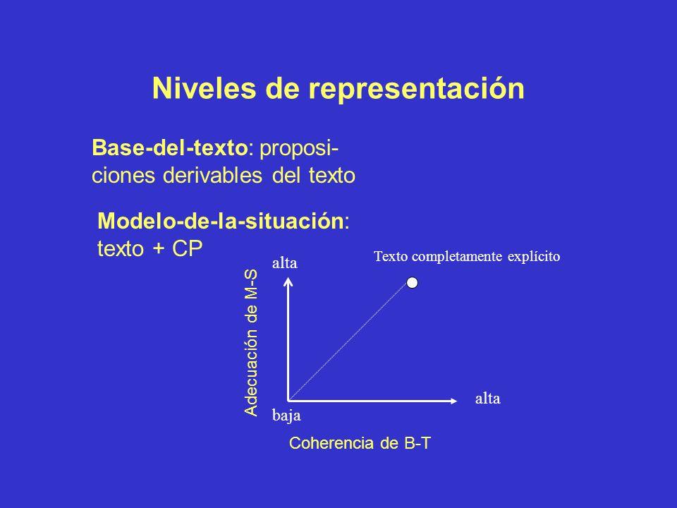 Representación final Activación de proposiciones + Conexiones con otras proposiciones = MATRIZ DE RECUERDO m ij = Σ w ij * a i * a j C=1 k w ij = elem