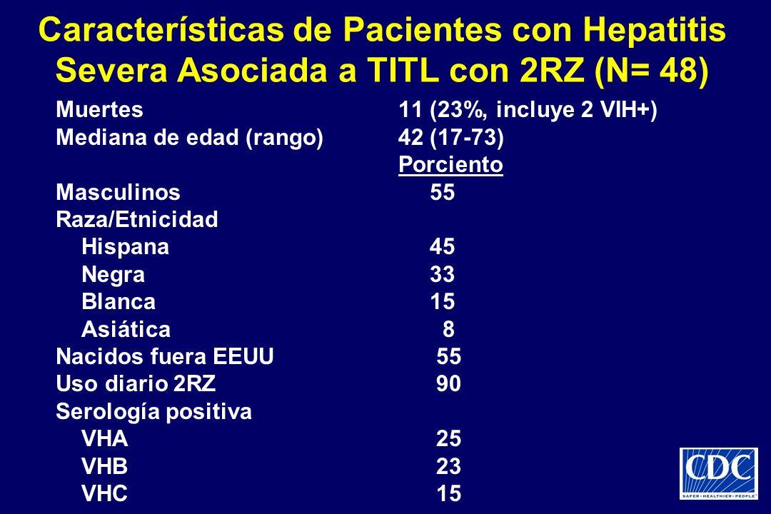 Características de Pacientes con Hepatitis Severa Asociada a TITL con 2RZ (N= 48) Muertes11 (23%, incluye 2 VIH+) Mediana de edad (rango)42 (17-73) Po