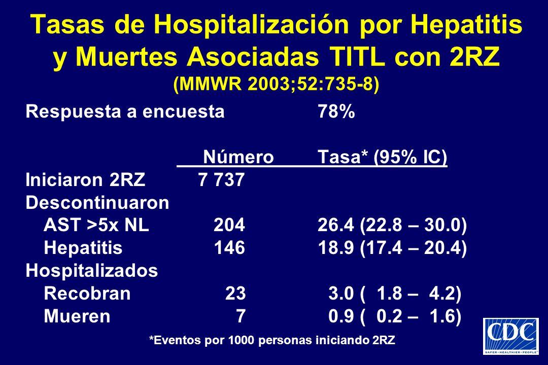 Tasas de Hospitalización por Hepatitis y Muertes Asociadas TITL con 2RZ (MMWR 2003;52:735-8) Respuesta a encuesta78% NúmeroTasa* (95% IC) Iniciaron 2R