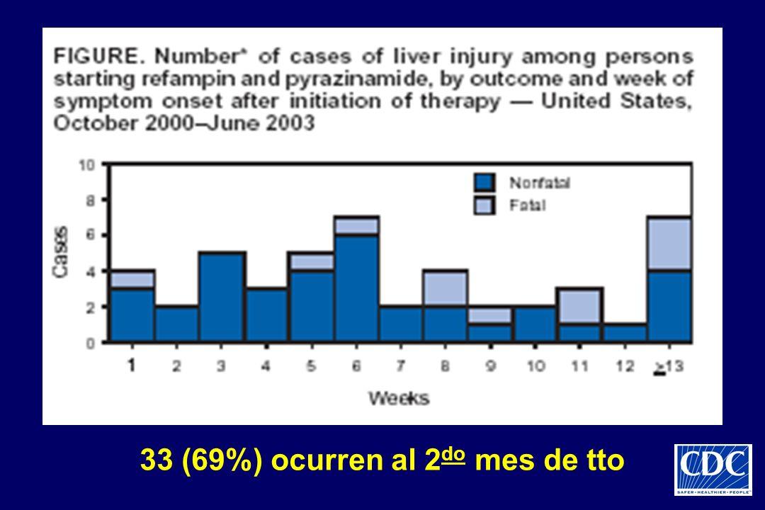 33 (69%) ocurren al 2 do mes de tto
