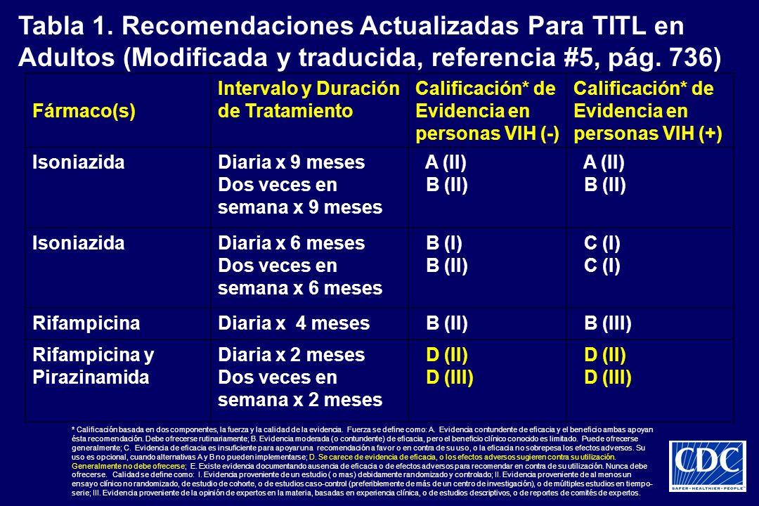 Tabla 1. Recomendaciones Actualizadas Para TITL en Adultos (Modificada y traducida, referencia #5, pág. 736) Fármaco(s) Intervalo y Duración de Tratam