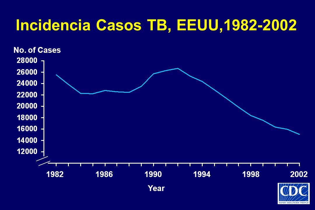 Incidencia Casos TB, EEUU,1982-2002 Year 198219861990199419982002 No. of Cases