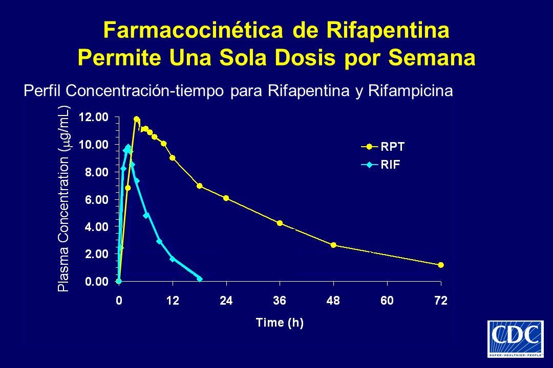 Farmacocinética de Rifapentina Permite Una Sola Dosis por Semana Perfil Concentración-tiempo para Rifapentina y Rifampicina