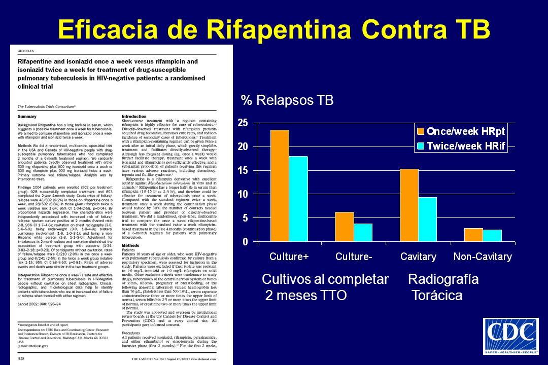 Eficacia de Rifapentina Contra TB % Relapsos TB Cultivos al completar Radiografía 2 meses TTO Torácica