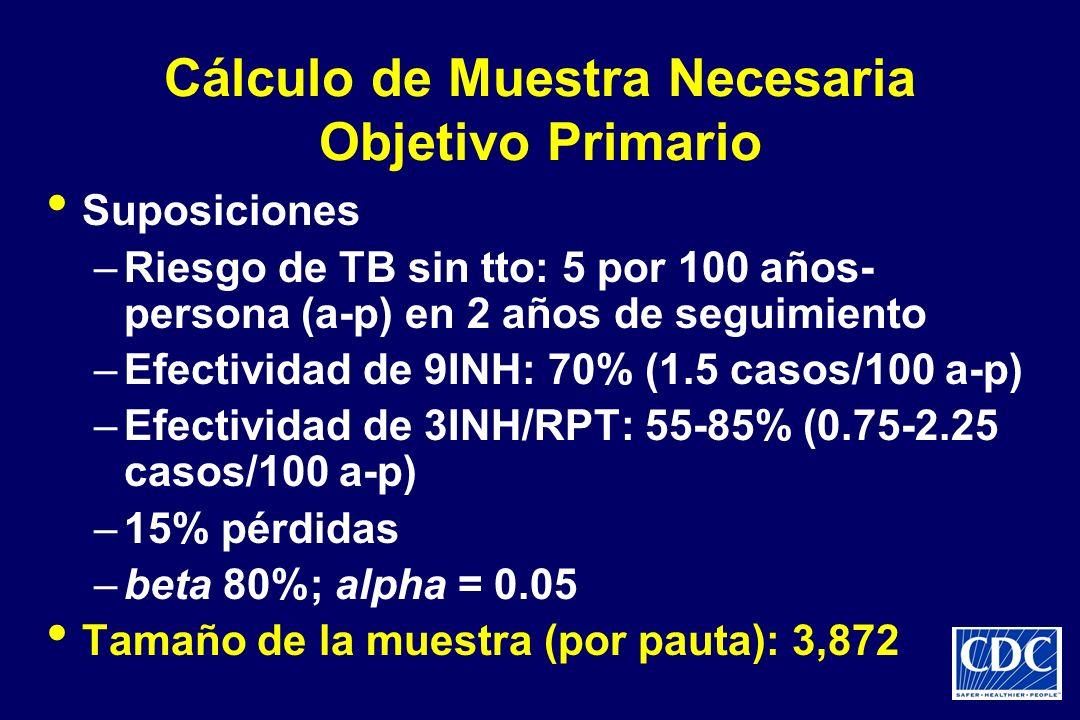 Cálculo de Muestra Necesaria Objetivo Primario Suposiciones –Riesgo de TB sin tto: 5 por 100 años- persona (a-p) en 2 años de seguimiento –Efectividad