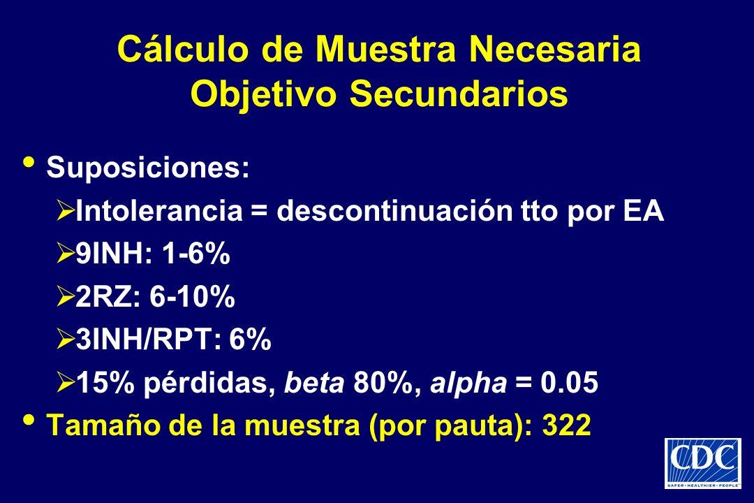 Cálculo de Muestra Necesaria Objetivo Secundarios Suposiciones: Intolerancia = descontinuación tto por EA 9INH: 1-6% 2RZ: 6-10% 3INH/RPT: 6% 15% pérdi