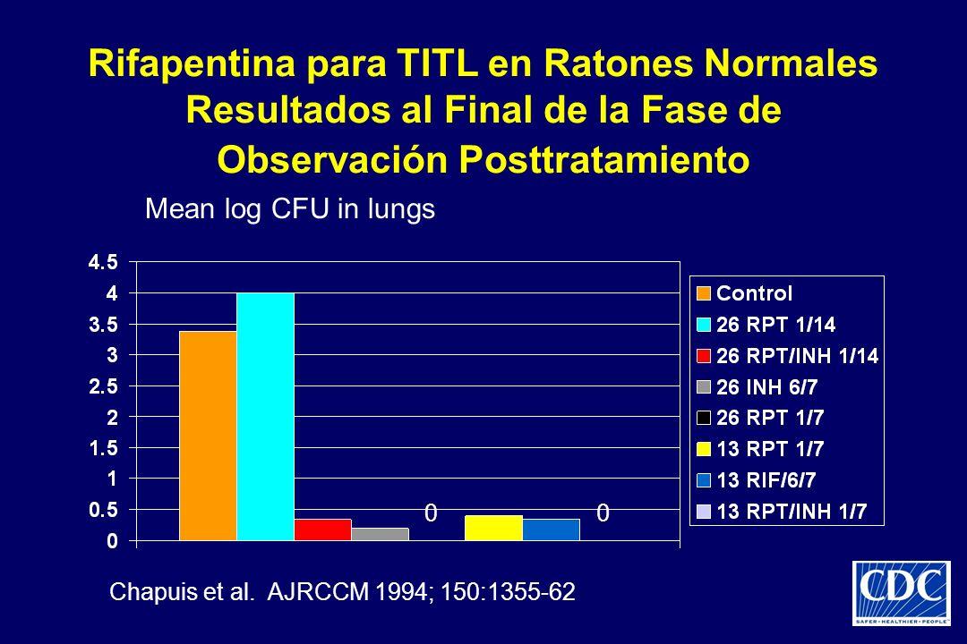 Rifapentina para TITL en Ratones Normales Resultados al Final de la Fase de Observación Posttratamiento 0 0 Mean log CFU in lungs Chapuis et al. AJRCC