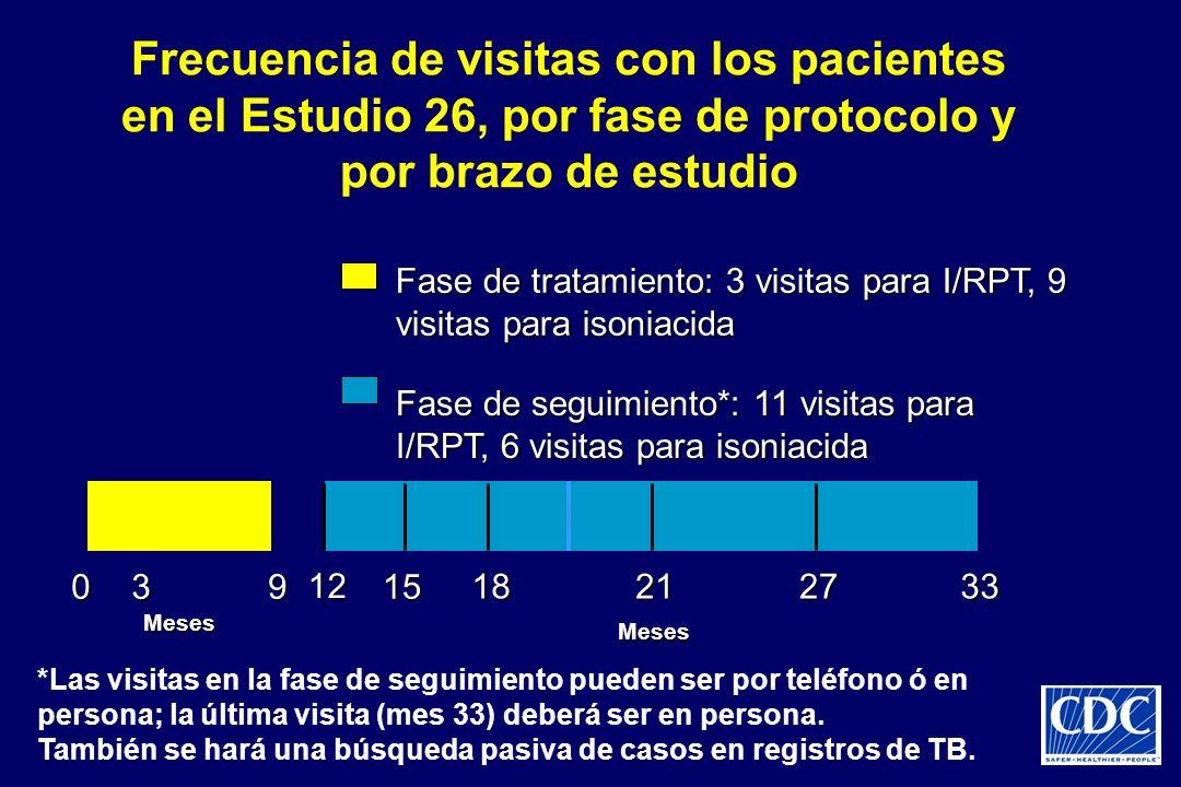 039 18212733 Meses Meses 12 15 Frecuencia de visitas con los pacientes en el Estudio 26, por fase de protocolo y por brazo de estudio Fase de tratamie