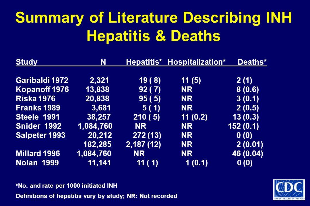 Summary of Literature Describing INH Hepatitis & Deaths Study NHepatitis* Hospitalization* Deaths* Garibaldi 1972 2,321 19 ( 8)11 (5) 2 (1) Kopanoff 1