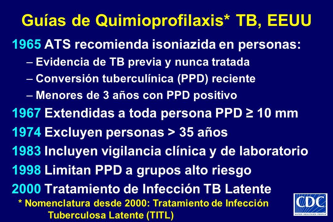 Guías de Quimioprofilaxis* TB, EEUU 1965 ATS recomienda isoniazida en personas: –Evidencia de TB previa y nunca tratada –Conversión tuberculínica (PPD