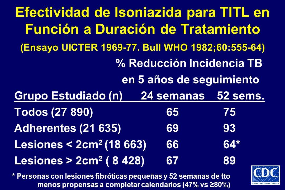 Efectividad de Isoniazida para TITL en Función a Duración de Tratamiento (Ensayo UICTER 1969-77. Bull WHO 1982;60:555-64) % Reducción Incidencia TB en