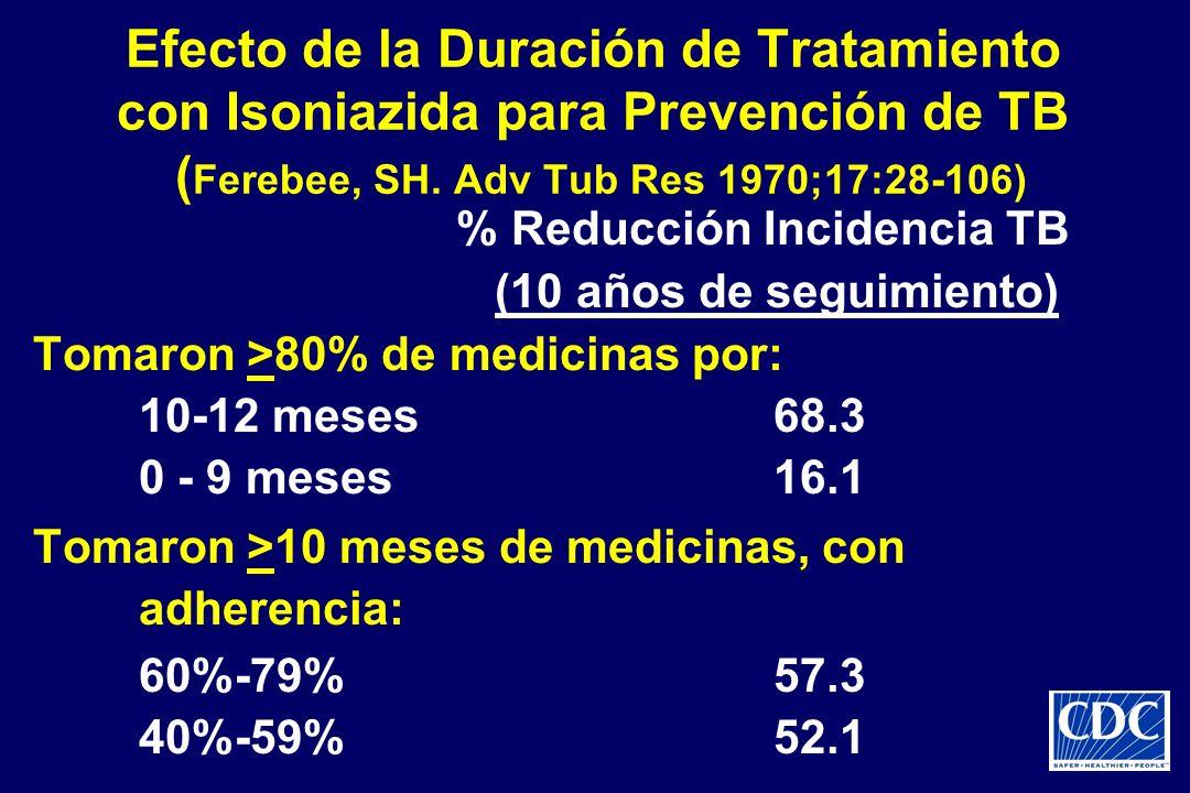 Efecto de la Duración de Tratamiento con Isoniazida para Prevención de TB ( Ferebee, SH. Adv Tub Res 1970;17:28-106) % Reducción Incidencia TB (10 año