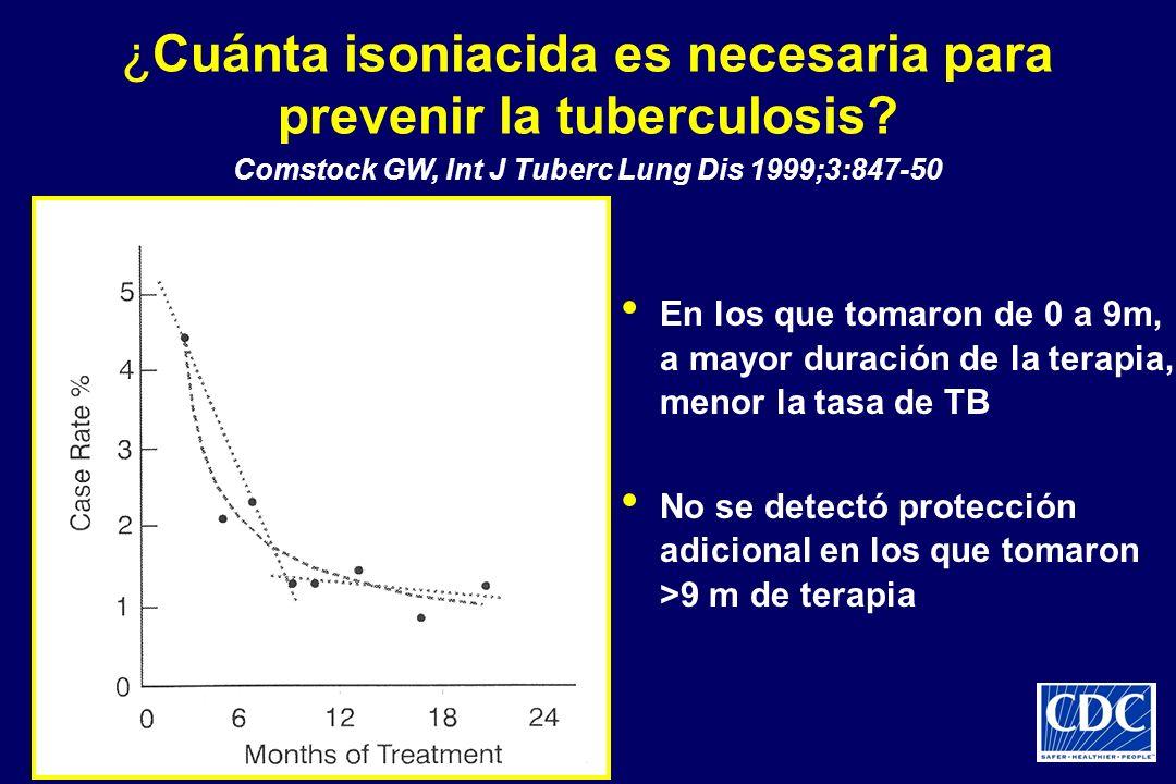 ¿Cuánta isoniacida es necesaria para prevenir la tuberculosis? En los que tomaron de 0 a 9m, a mayor duración de la terapia, menor la tasa de TB No se
