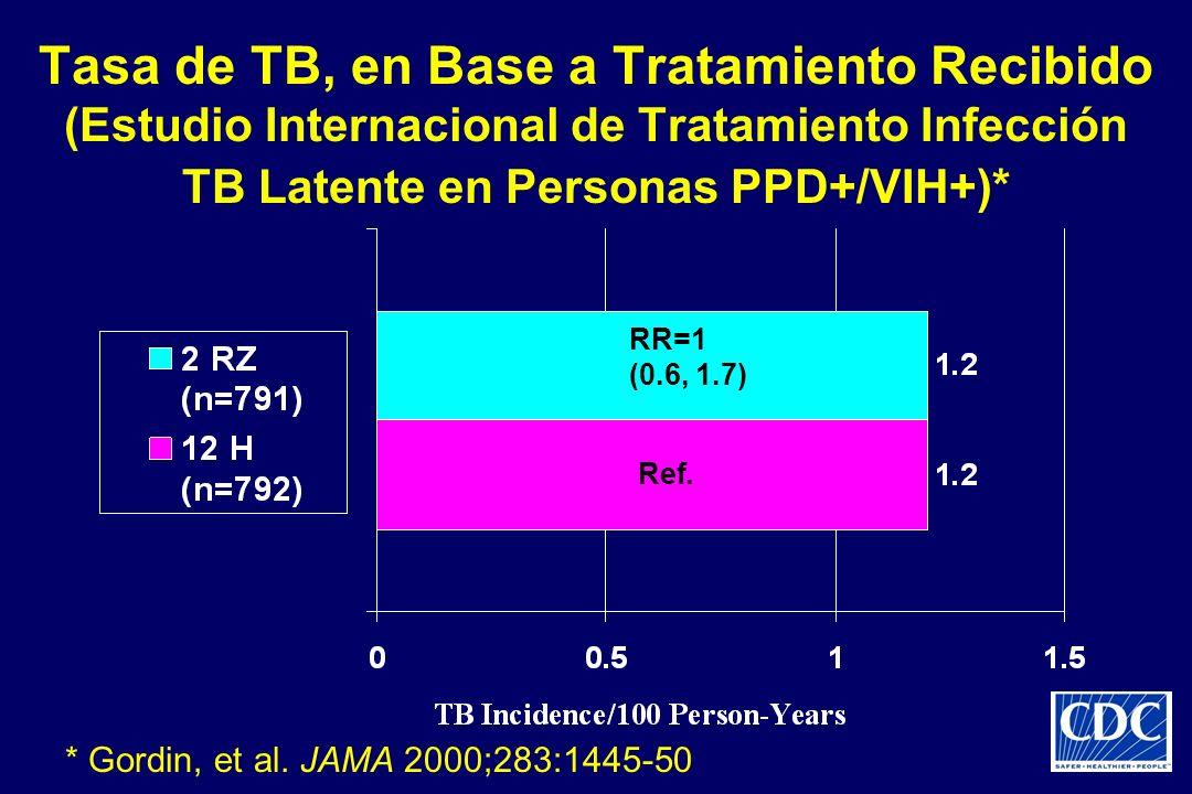 Tasa de TB, en Base a Tratamiento Recibido (Estudio Internacional de Tratamiento Infección TB Latente en Personas PPD+/VIH+)* RR=1 (0.6, 1.7) Ref. * G