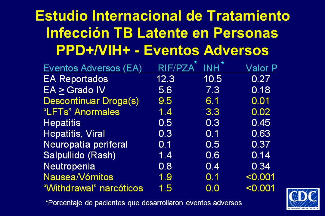 Estudio Internacional de Tratamiento Infección TB Latente en Personas PPD+/VIH+ - Eventos Adversos * * *Porcentaje de pacientes que desarrollaron even
