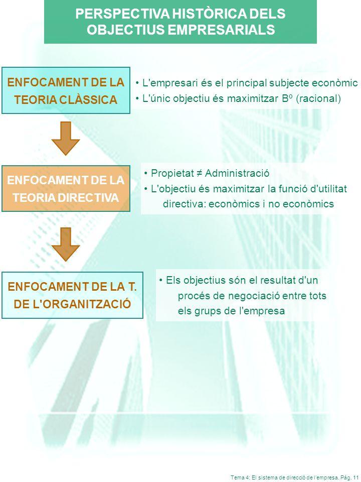Tema 4: El sistema de direcció de lempresa. Pág. 11 PERSPECTIVA HISTÒRICA DELS OBJECTIUS EMPRESARIALS L'empresari és el principal subjecte econòmic L'